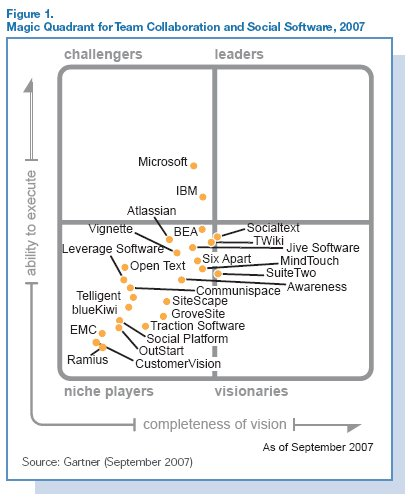 Gartner Magic Quadrant - 2007 Social Computing & Collaboration