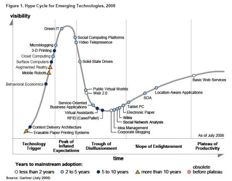 Gartner Emerging Technologies Hype-Cycle 2008