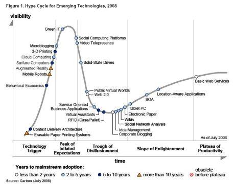 Gartner Emerging Technologies Hype-Cycle 2008